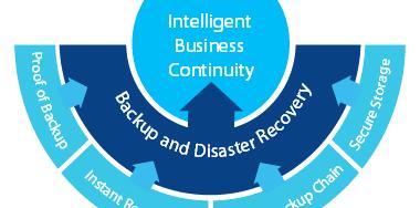 intelligent-business-continuity