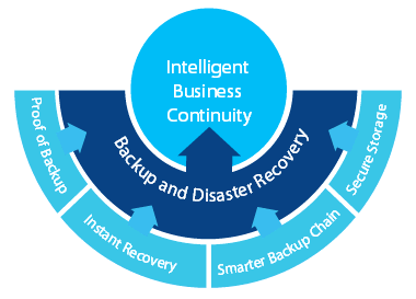 intelligent-business-continuity